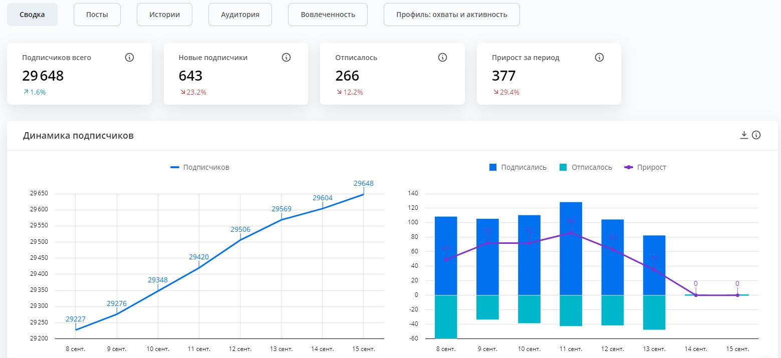 С помощью DataFan можно отслеживать фактический прирост подписчиков по дням: на удобных визуальных графиках вы можете видеть и подписки, и отписки