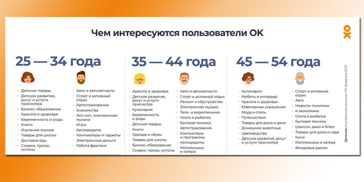 Какая тематика сообществ интересует пользователей Одноклассников