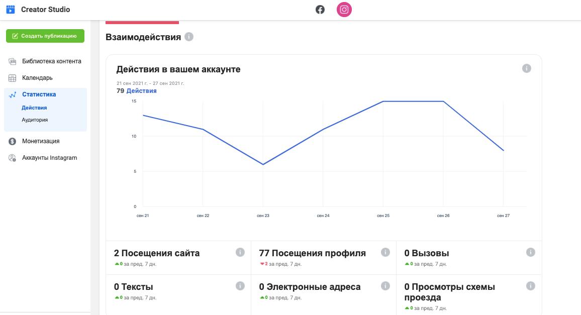 Статистика аккаунта в приложении от Фейсбука