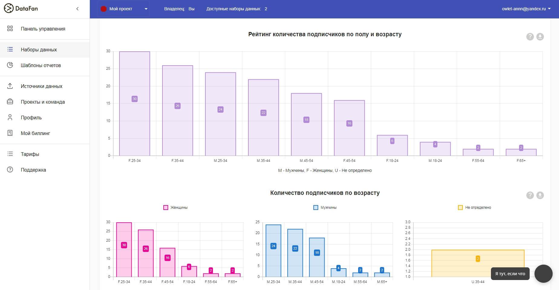 Графики наглядно показывают, на какую аудиторию лучше ориентироваться, выбирая, в какое время постить в Инстаграм