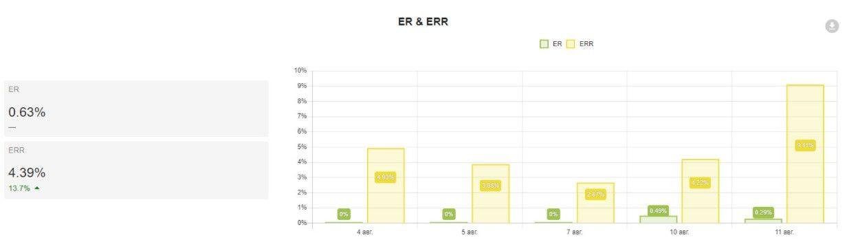 Так выглядит фрагмент отчета в DataFan: коэффициент вовлеченности аудитории рассчитывается автоматически
