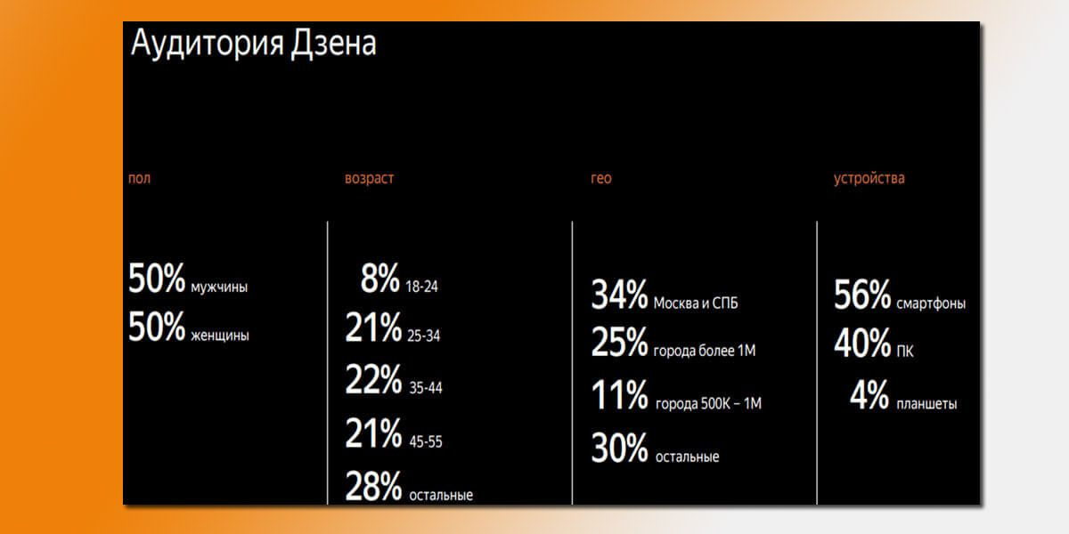 Аудитория Яндекс.Дзена