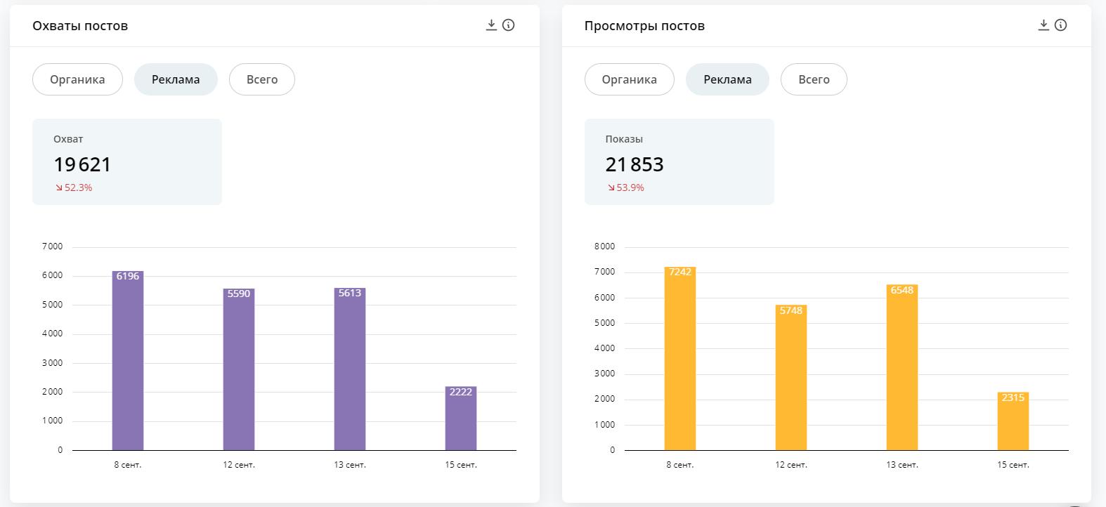 Измерять и сравнивать метрики просмотров и охватов удобно в сервисе динамических отчётов DataFan. Разбивка на органический и рекламный охват позволяет оценить эффективность продвижения.
