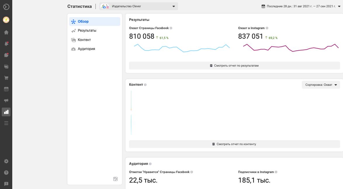 Отдельно вынесены результаты – охват аккаунтов и данные раздела контента