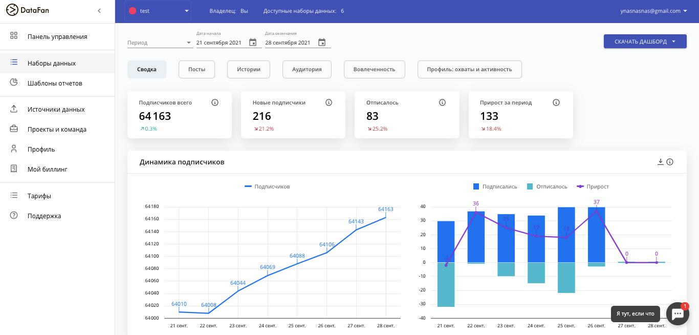 Полная статистика бизнес-аккаунта в Инстаграме с инструментом DataFan