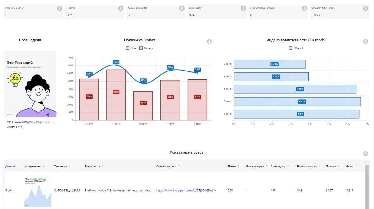 Аналитика постов в SMMplanner