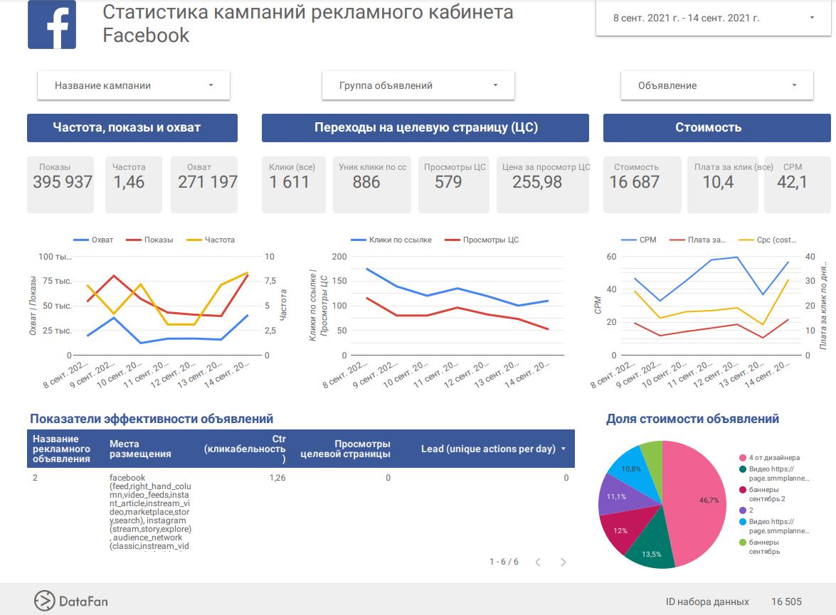 Статистика рекламного кабинета Facebook. Дашборд из Датафан
