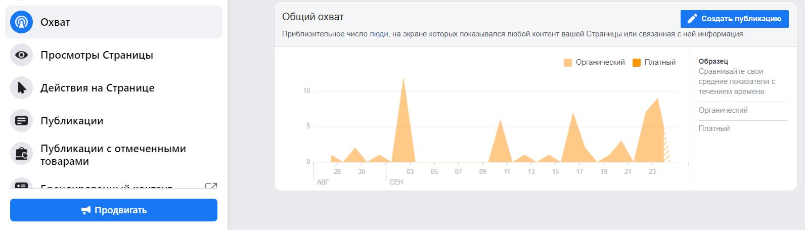 Обратите внимание, в пояснениях Фейсбука к статистике охвата везде указано, что данные приблизительные