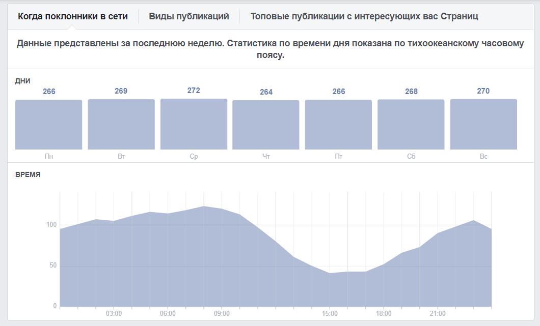Фейсбук даже собирает статистику онлайна аудитории по дням и часам. Найти ее можно в разделе «Публикации» статистики группы