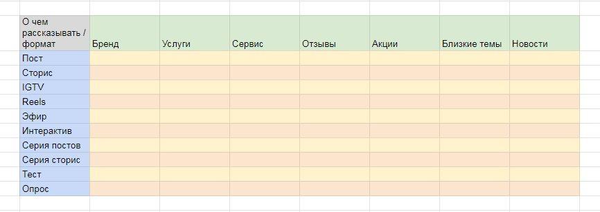 В классической матрице пересекаются два параметра: темы и форматы контента