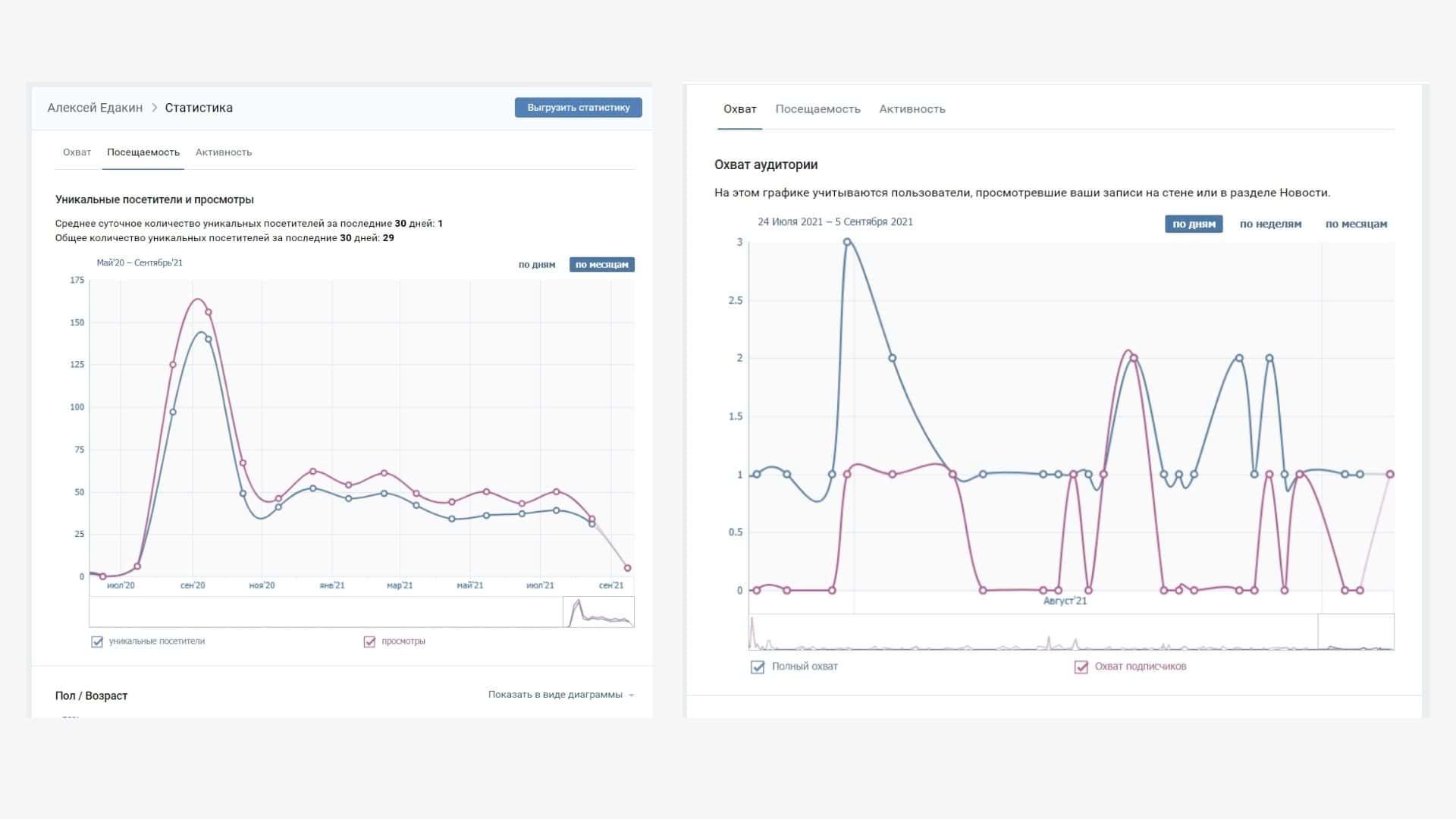 Статистика посещаемости и охватов личной страницы в ВК
