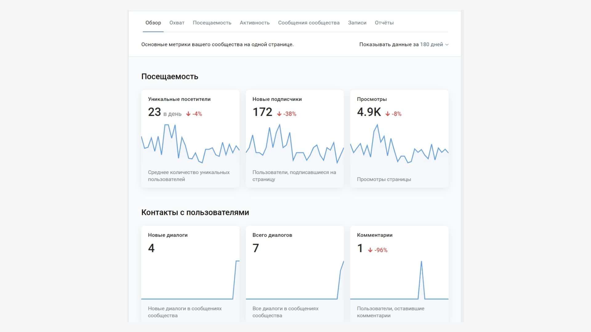 Как посмотреть всю статистику группы во ВКонтакте