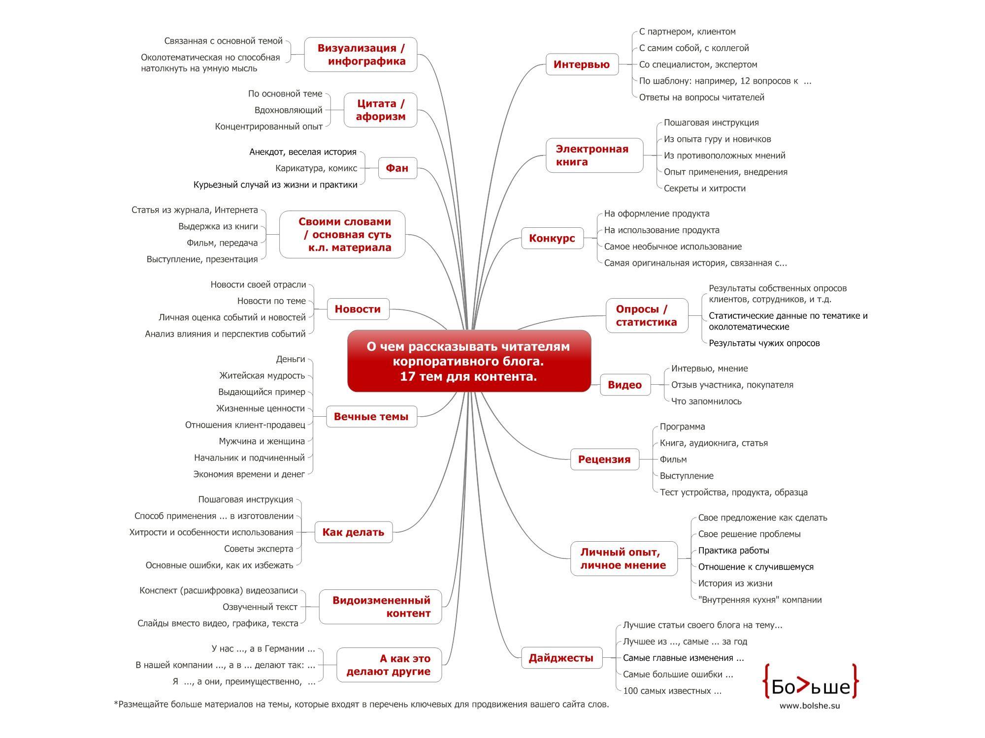 Матрица контента для корпоративного блога в виде схемы