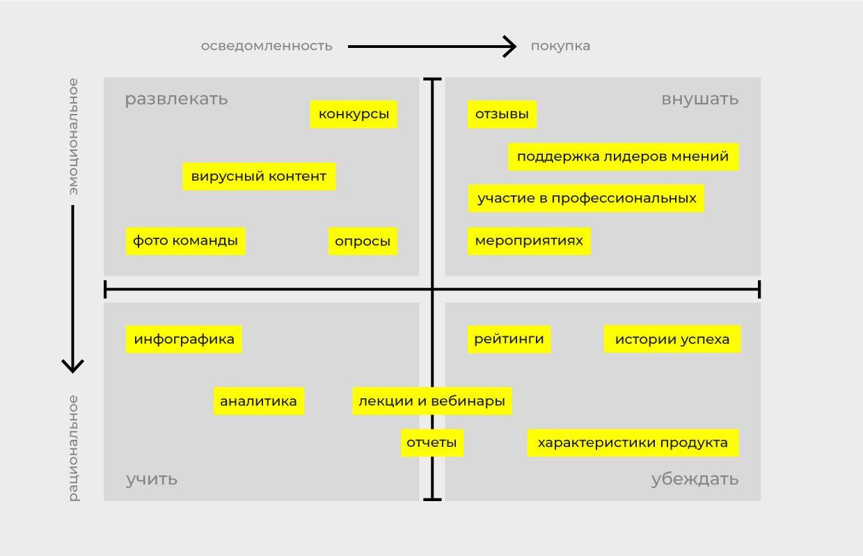 Вариант матрицы контента «Эмоциональные направления»