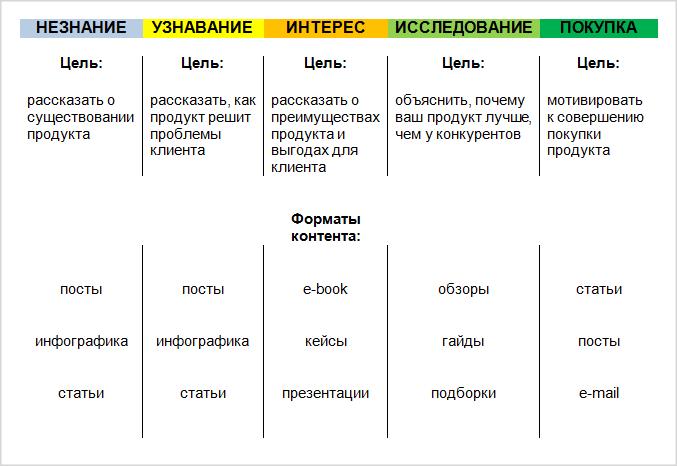 Вариант матрицы по типу воронки продаж