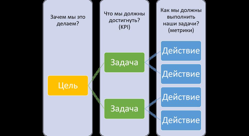 Как формировать цели и задачи