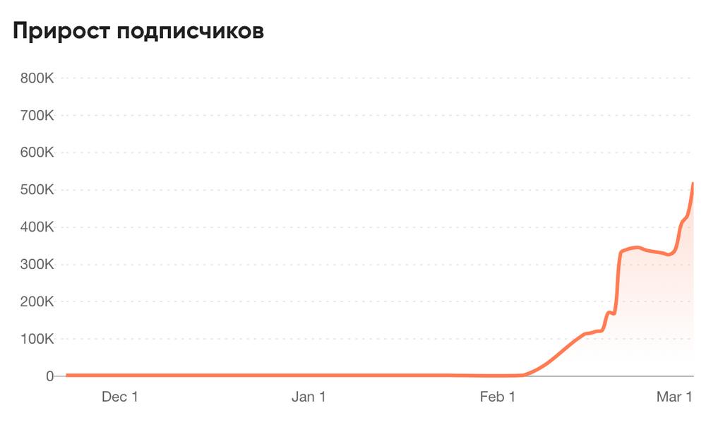 Скриншот из сервиса проверки блогеров trendHERO