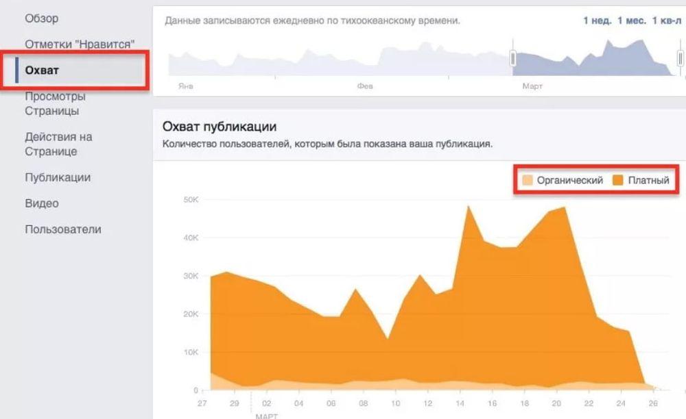 График охвата публикации в Facebook