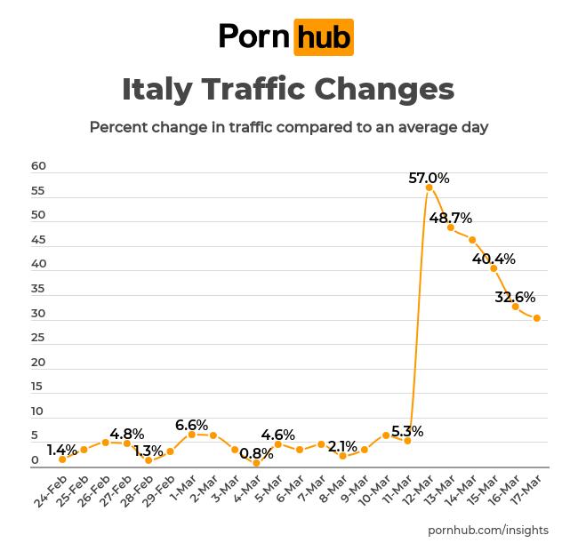 Статистика роста трафика на Pornhub в Италии