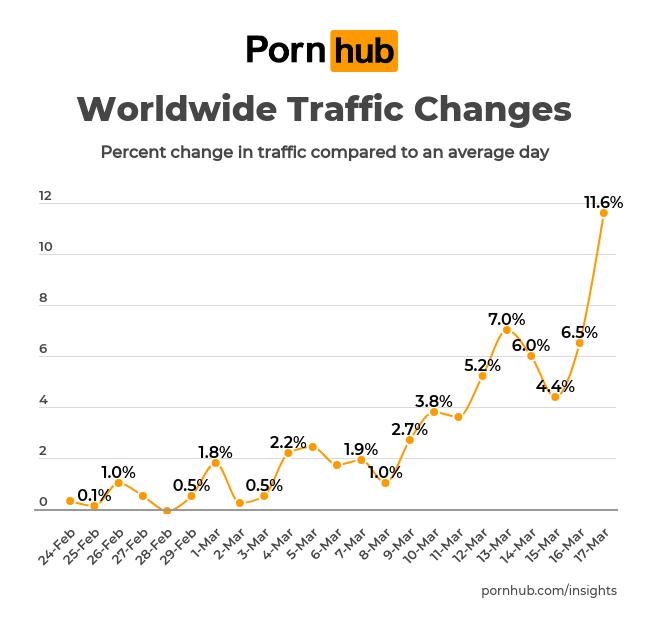 Статистика роста трафика на Pornhub по всему миру