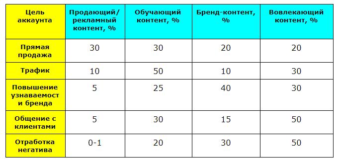 Таблица распределения контента в зависимости от целей аккаунта